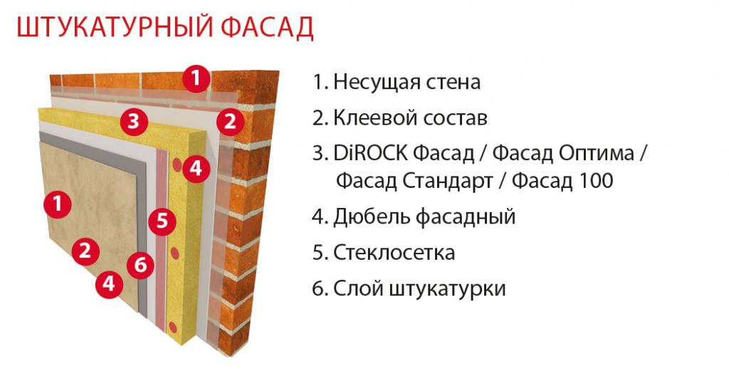 Штукатурные фасад